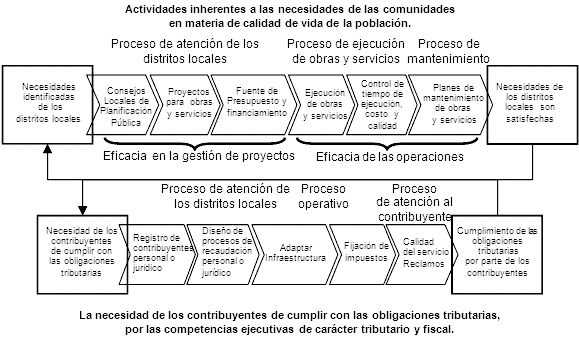 Flujo de Valor-por Luis Arimany
